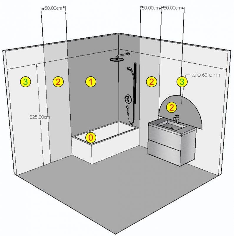 תוכנית לתכנון נכון של תאורה וחשמל בחדרי רחצה, סקיצה: שרי בר-נע גבעון